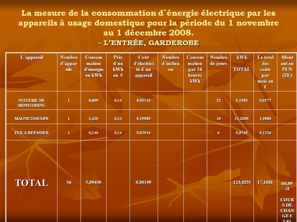 - LENTRÉE, GARDEROBE La mesure de la consommation d`énergie électrique par les appareils à usage domestique pour la période du 1 novembre au 1 décembr