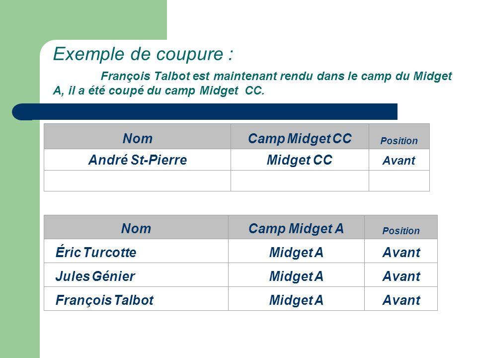Exemple de coupure : François Talbot est maintenant rendu dans le camp du Midget A, il a été coupé du camp Midget CC.