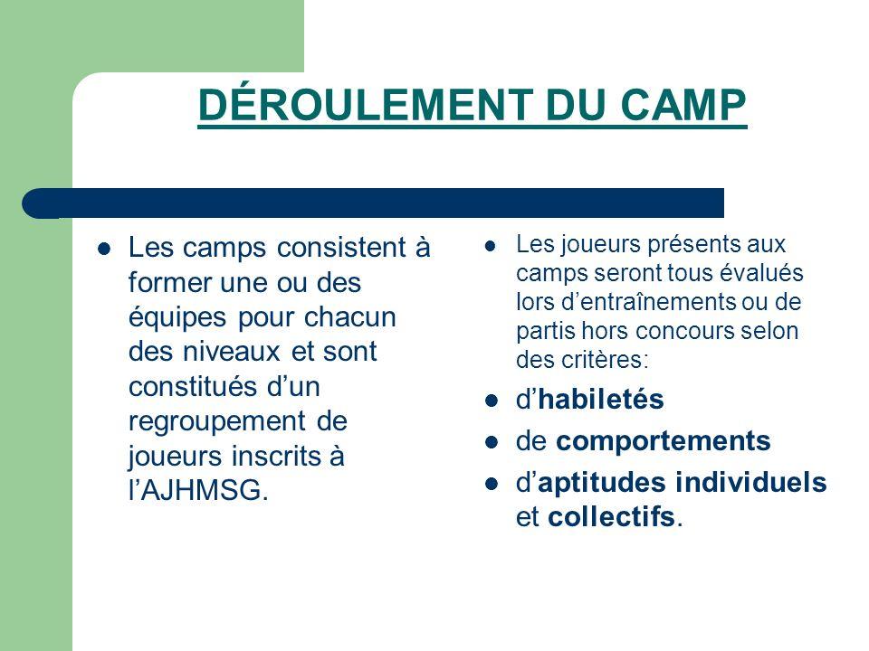 DÉROULEMENT DU CAMP Les camps consistent à former une ou des équipes pour chacun des niveaux et sont constitués dun regroupement de joueurs inscrits à lAJHMSG.
