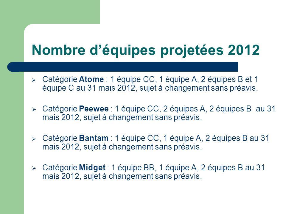 Nombre déquipes projetées 2012 Catégorie Atome : 1 équipe CC, 1 équipe A, 2 équipes B et 1 équipe C au 31 mais 2012, sujet à changement sans préavis.