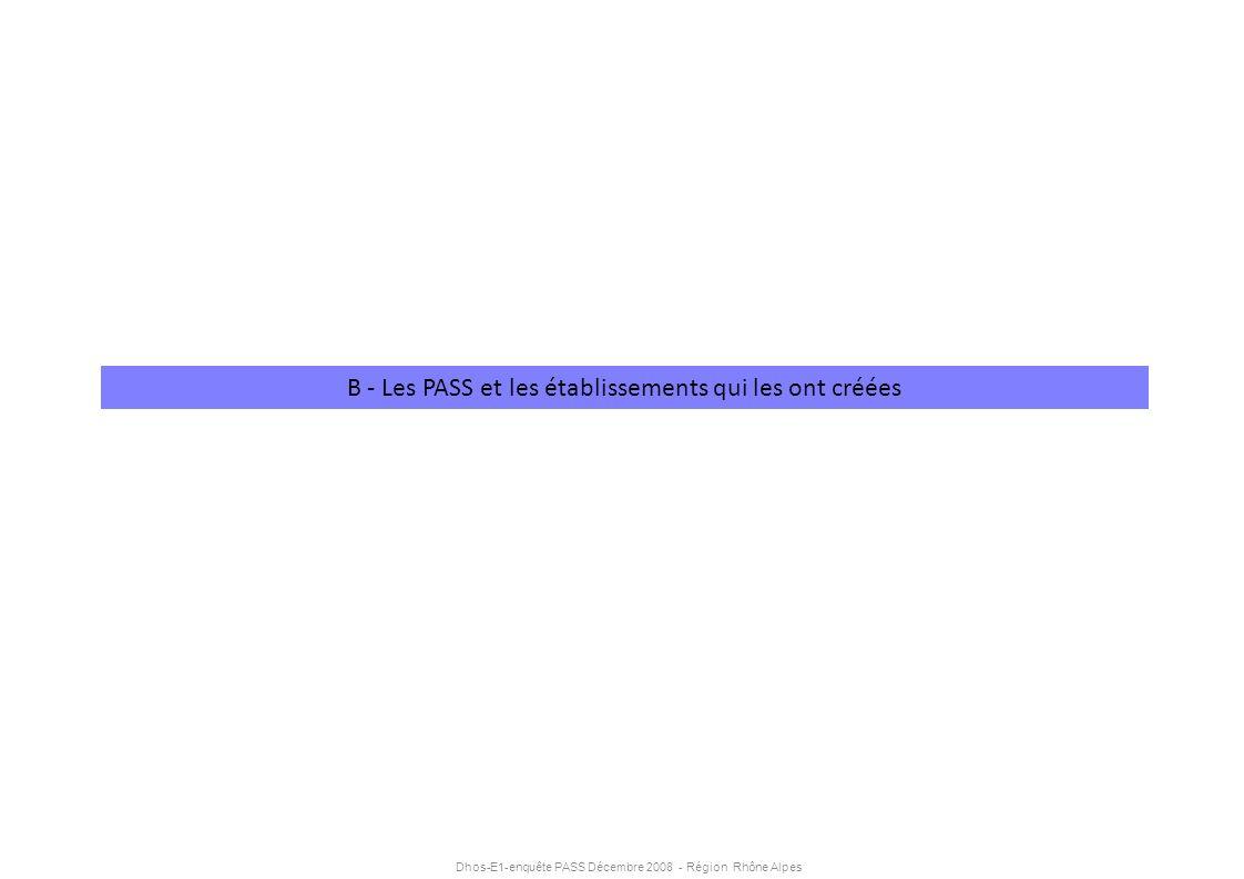 Dhos-E1-enquête PASS Décembre 2008 - Région Rhône Alpes B - Les PASS et les établissements qui les ont créées