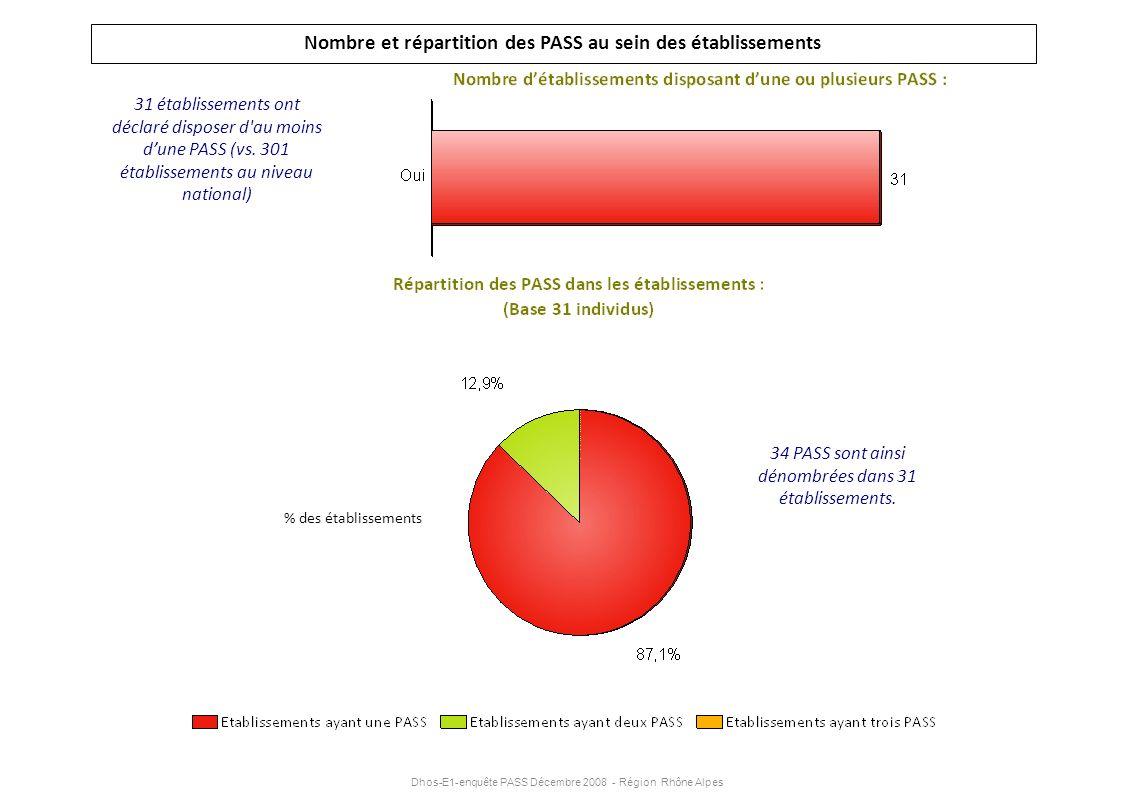 Dhos-E1-enquête PASS Décembre 2008 - Région Rhône Alpes 34 PASS sont ainsi dénombrées dans 31 établissements. Nombre et répartition des PASS au sein d