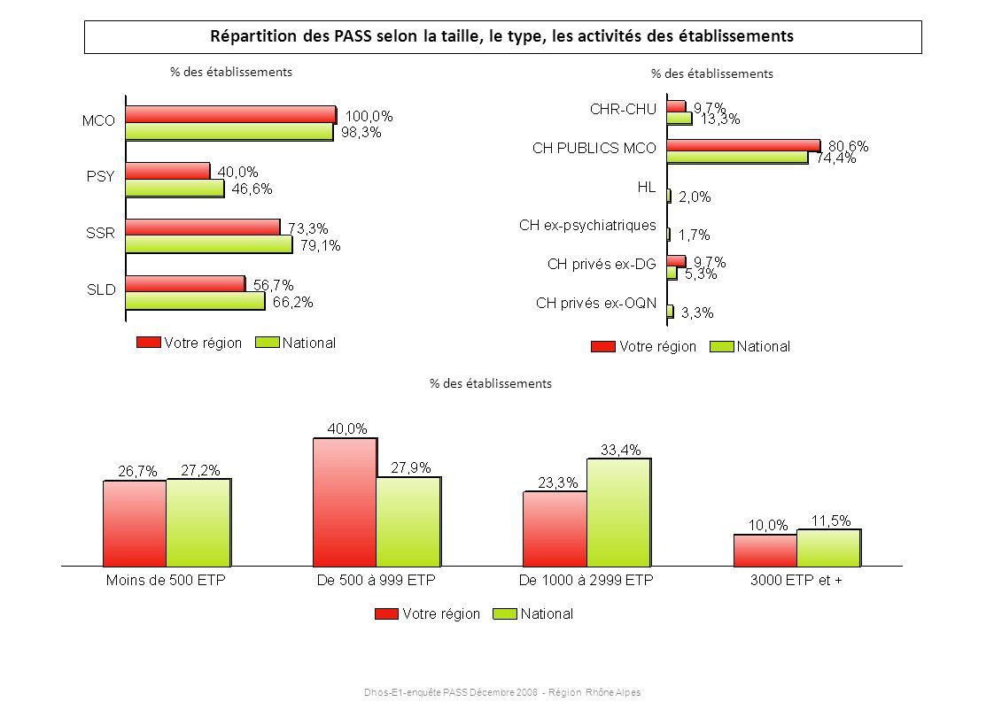 Dhos-E1-enquête PASS Décembre 2008 - Région Rhône Alpes Répartition des PASS selon la taille, le type, les activités des établissements % des établiss