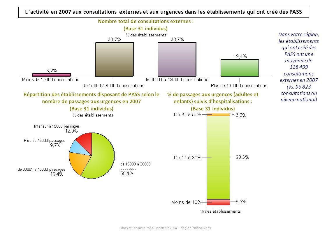 Dhos-E1-enquête PASS Décembre 2008 - Région Rhône Alpes L activité en 2007 aux consultations externes et aux urgences dans les établissements qui ont