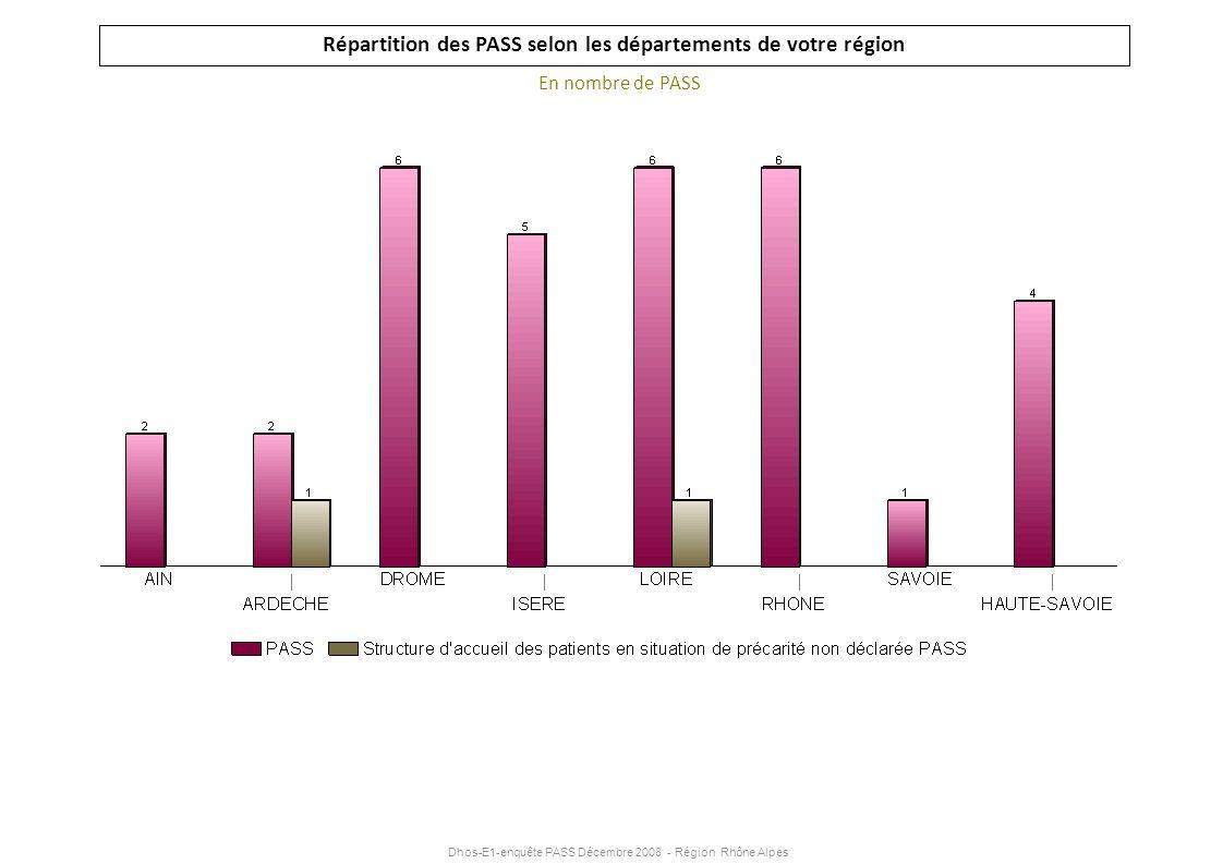 Dhos-E1-enquête PASS Décembre 2008 - Région Rhône Alpes Répartition des PASS selon les départements de votre région En nombre de PASS