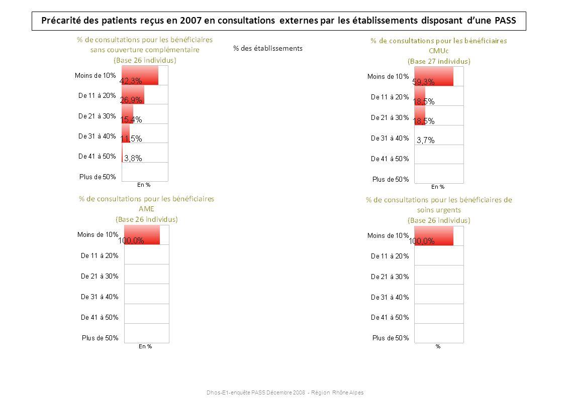 Dhos-E1-enquête PASS Décembre 2008 - Région Rhône Alpes Précarité des patients reçus en 2007 en consultations externes par les établissements disposan