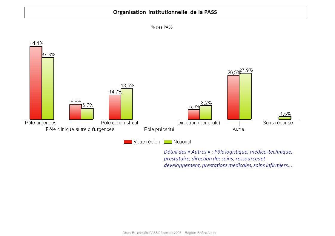 Dhos-E1-enquête PASS Décembre 2008 - Région Rhône Alpes Organisation institutionnelle de la PASS % des PASS Détail des « Autres » : Pôle logistique, m