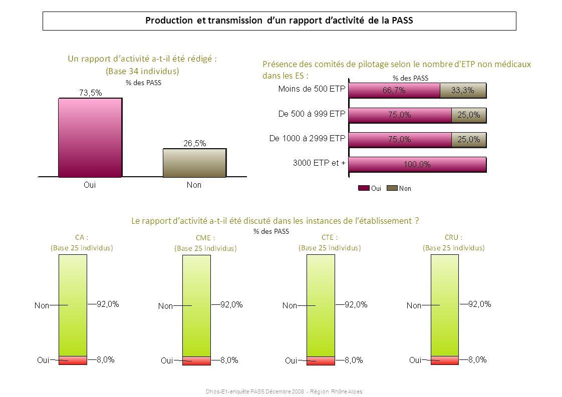 Dhos-E1-enquête PASS Décembre 2008 - Région Rhône Alpes Production et transmission dun rapport dactivité de la PASS Le rapport dactivité a-t-il été di