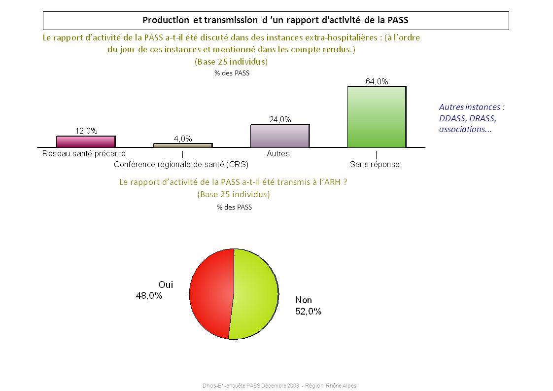 Dhos-E1-enquête PASS Décembre 2008 - Région Rhône Alpes Production et transmission d un rapport dactivité de la PASS Autres instances : DDASS, DRASS,