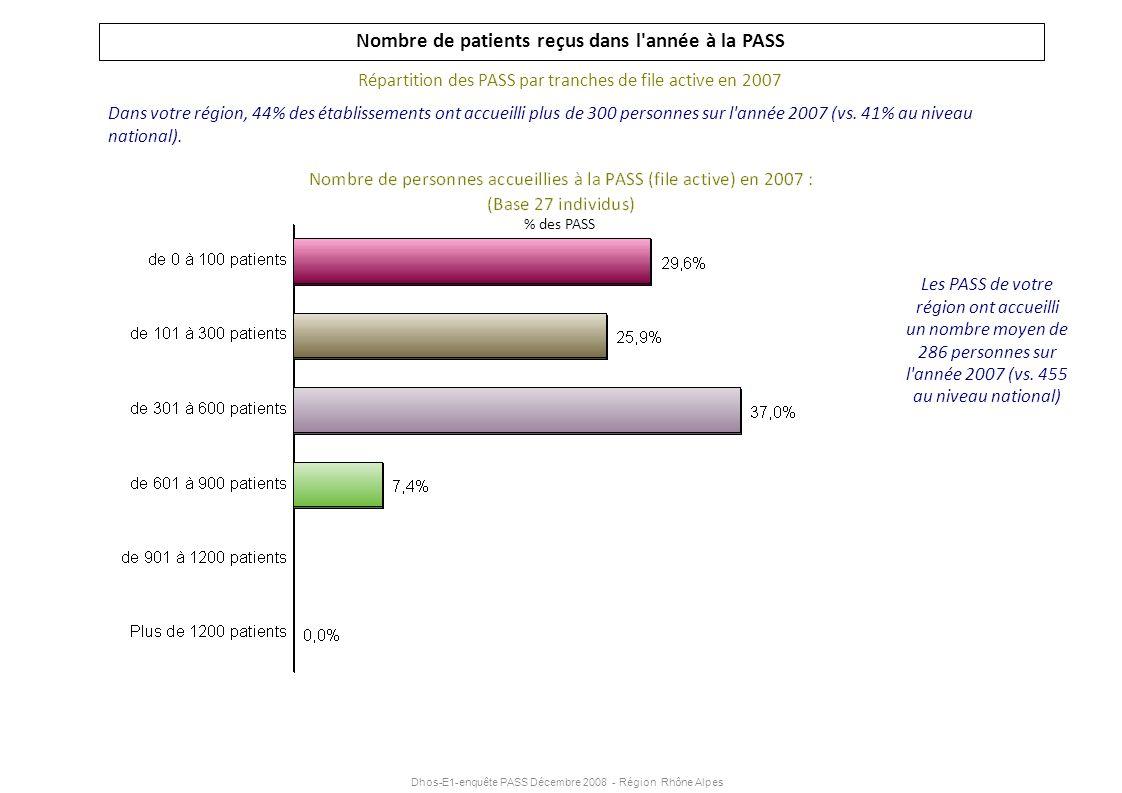 Dhos-E1-enquête PASS Décembre 2008 - Région Rhône Alpes Nombre de patients reçus dans l'année à la PASS Répartition des PASS par tranches de file acti