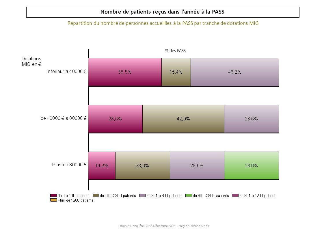 Dhos-E1-enquête PASS Décembre 2008 - Région Rhône Alpes Nombre de patients reçus dans l'année à la PASS Répartition du nombre de personnes accueillies