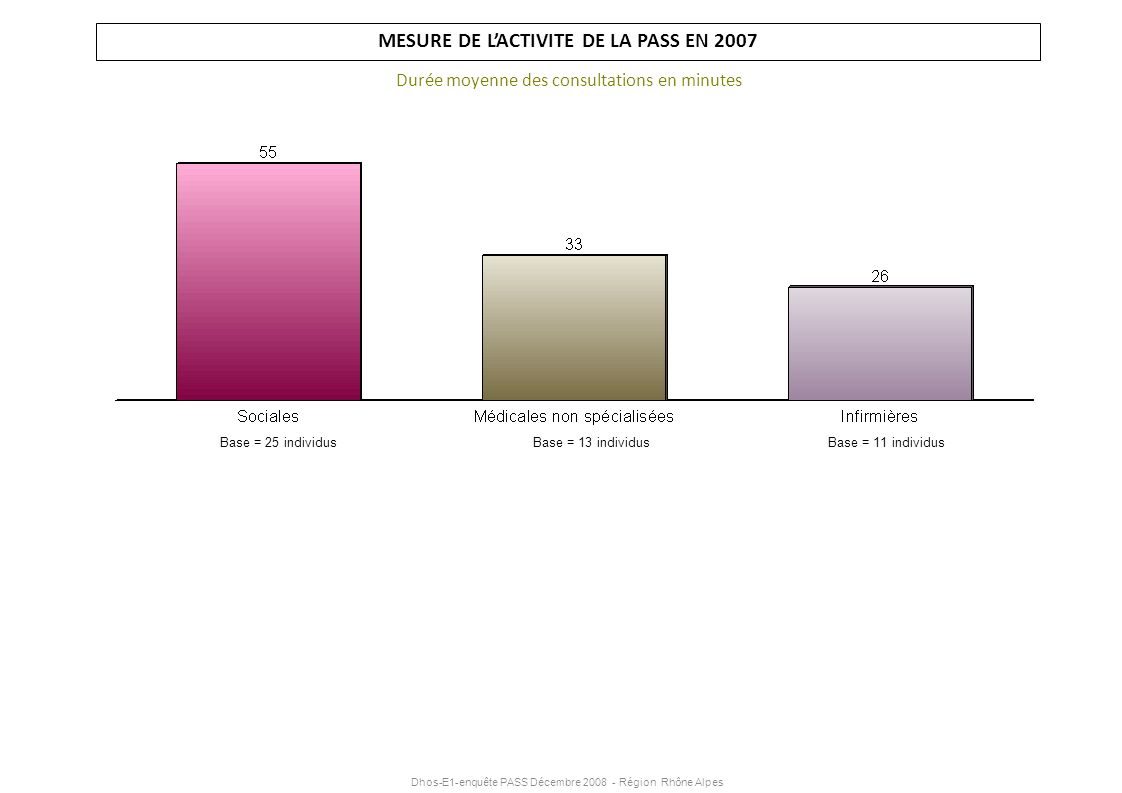 Dhos-E1-enquête PASS Décembre 2008 - Région Rhône Alpes MESURE DE LACTIVITE DE LA PASS EN 2007 Durée moyenne des consultations en minutes Base = 25 in
