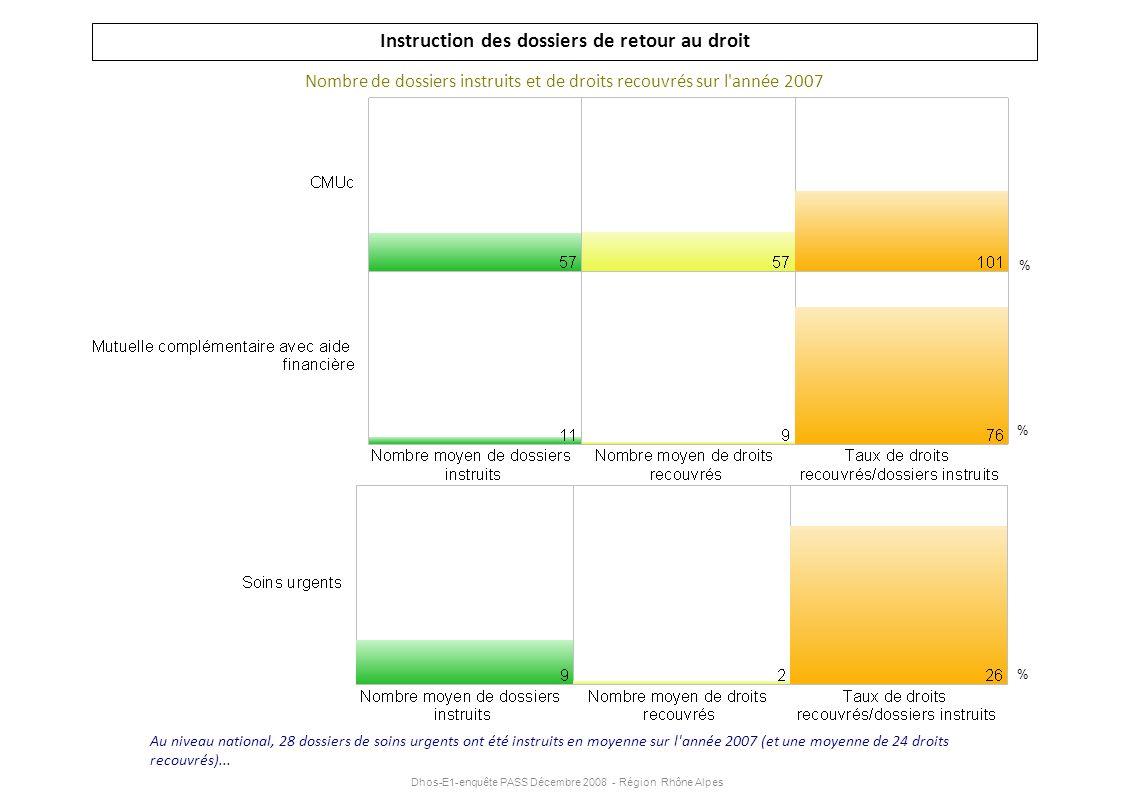 Dhos-E1-enquête PASS Décembre 2008 - Région Rhône Alpes Instruction des dossiers de retour au droit Nombre de dossiers instruits et de droits recouvré