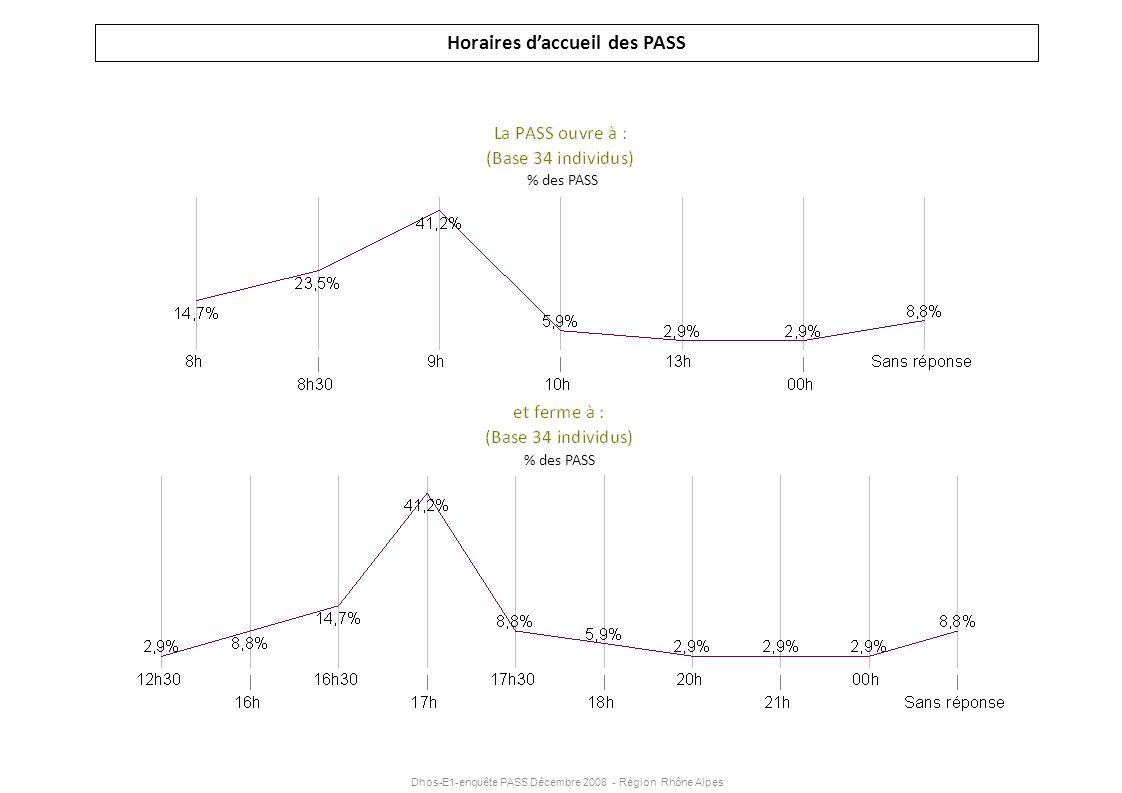 Dhos-E1-enquête PASS Décembre 2008 - Région Rhône Alpes Horaires daccueil des PASS % des PASS