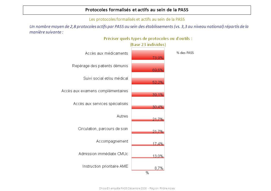 Dhos-E1-enquête PASS Décembre 2008 - Région Rhône Alpes Protocoles formalisés et actifs au sein de la PASS Les protocoles formalisés et actifs au sein