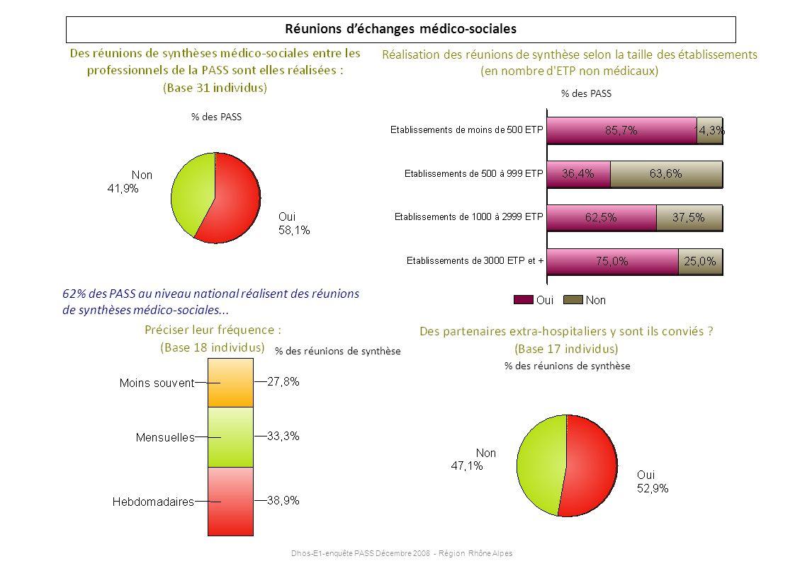 Dhos-E1-enquête PASS Décembre 2008 - Région Rhône Alpes Réunions déchanges médico-sociales Réalisation des réunions de synthèse selon la taille des ét
