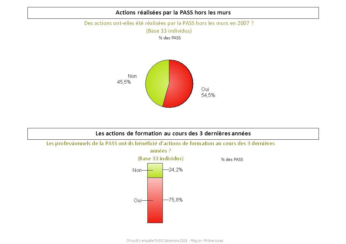 Dhos-E1-enquête PASS Décembre 2008 - Région Rhône Alpes Actions réalisées par la PASS hors les murs Les actions de formation au cours des 3 dernières