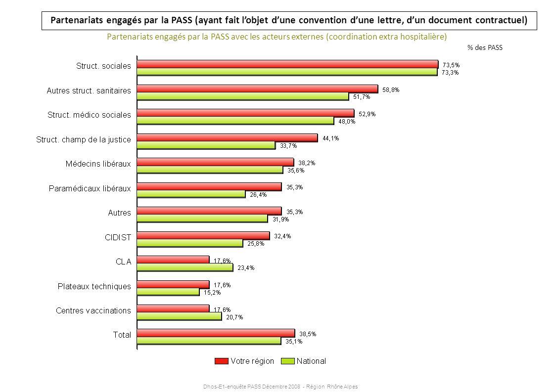Dhos-E1-enquête PASS Décembre 2008 - Région Rhône Alpes Partenariats engagés par la PASS (ayant fait lobjet dune convention dune lettre, dun document