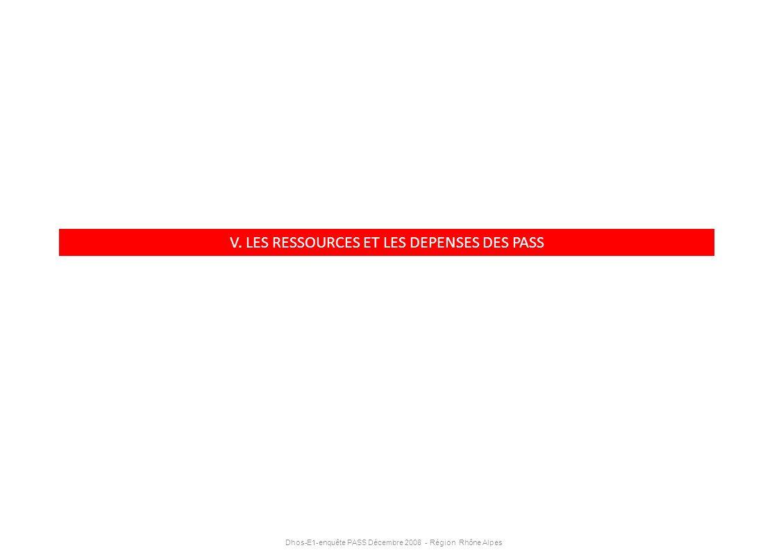 Dhos-E1-enquête PASS Décembre 2008 - Région Rhône Alpes V. LES RESSOURCES ET LES DEPENSES DES PASS