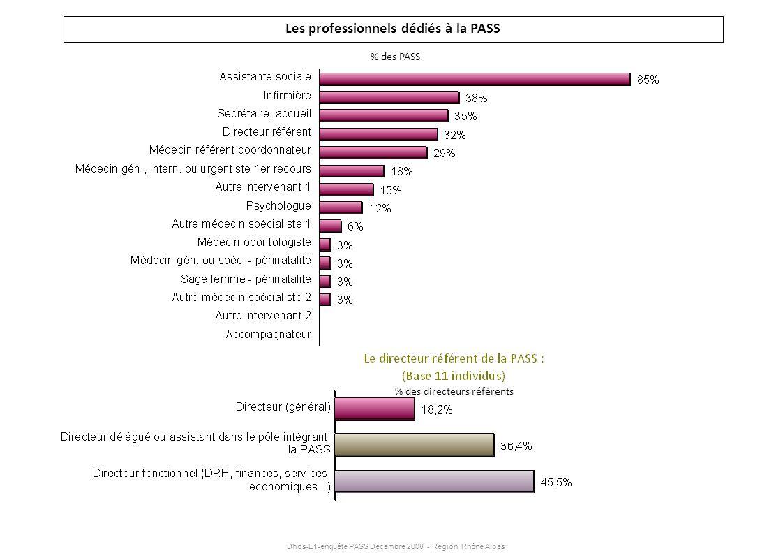 Dhos-E1-enquête PASS Décembre 2008 - Région Rhône Alpes Les professionnels dédiés à la PASS % des PASS % des directeurs référents