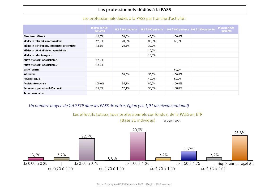 Dhos-E1-enquête PASS Décembre 2008 - Région Rhône Alpes Les professionnels dédiés à la PASS Les professionnels dédiés à la PASS par tranche d'activité