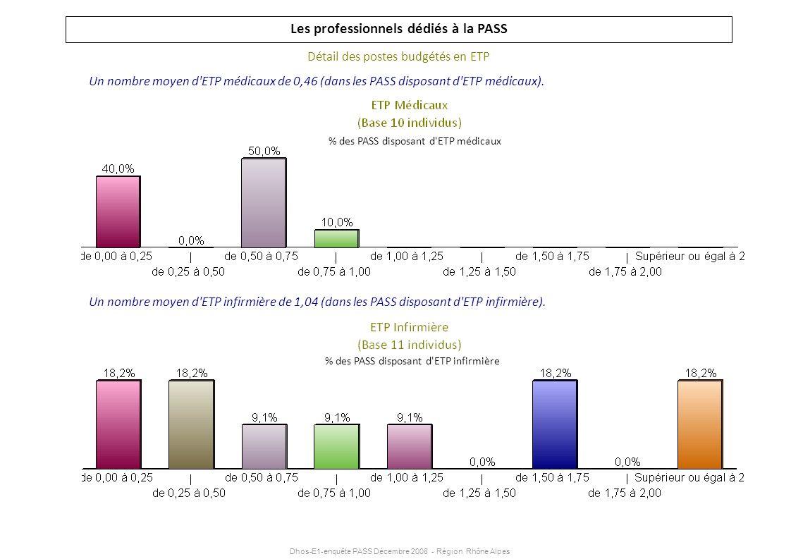 Dhos-E1-enquête PASS Décembre 2008 - Région Rhône Alpes Les professionnels dédiés à la PASS Détail des postes budgétés en ETP Un nombre moyen d'ETP mé