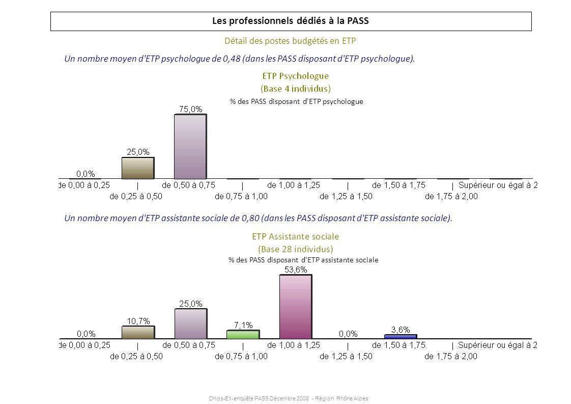 Dhos-E1-enquête PASS Décembre 2008 - Région Rhône Alpes Les professionnels dédiés à la PASS Détail des postes budgétés en ETP Un nombre moyen d'ETP ps