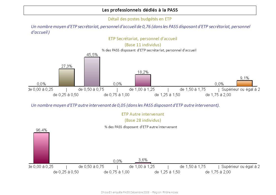 Dhos-E1-enquête PASS Décembre 2008 - Région Rhône Alpes Les professionnels dédiés à la PASS Détail des postes budgétés en ETP Un nombre moyen d'ETP se