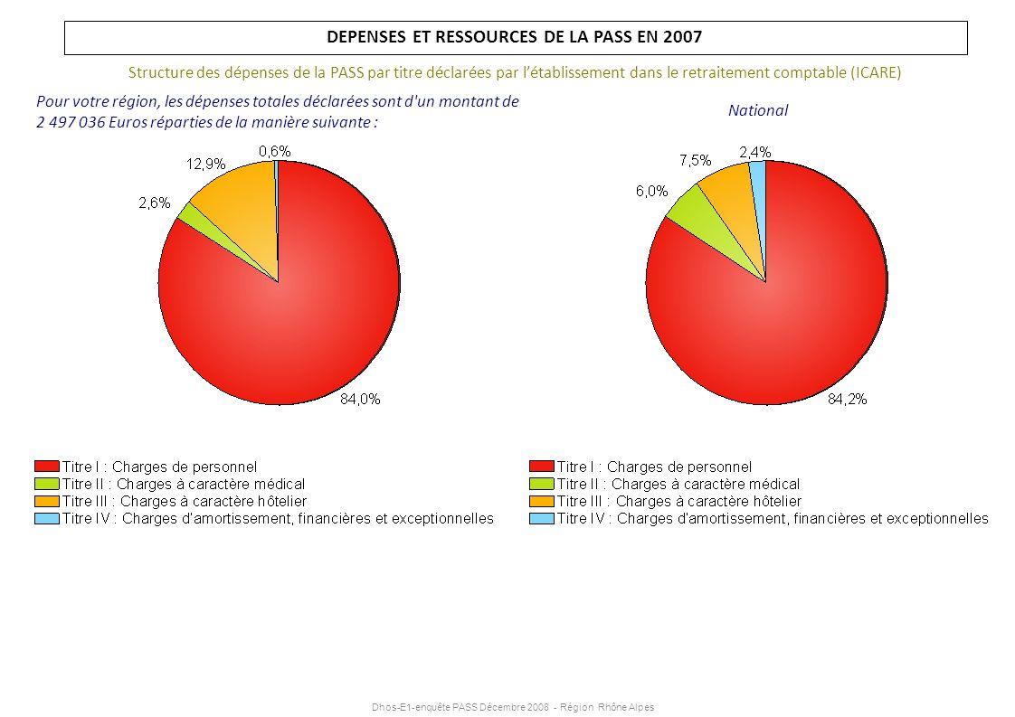 Dhos-E1-enquête PASS Décembre 2008 - Région Rhône Alpes DEPENSES ET RESSOURCES DE LA PASS EN 2007 Structure des dépenses de la PASS par titre déclarée