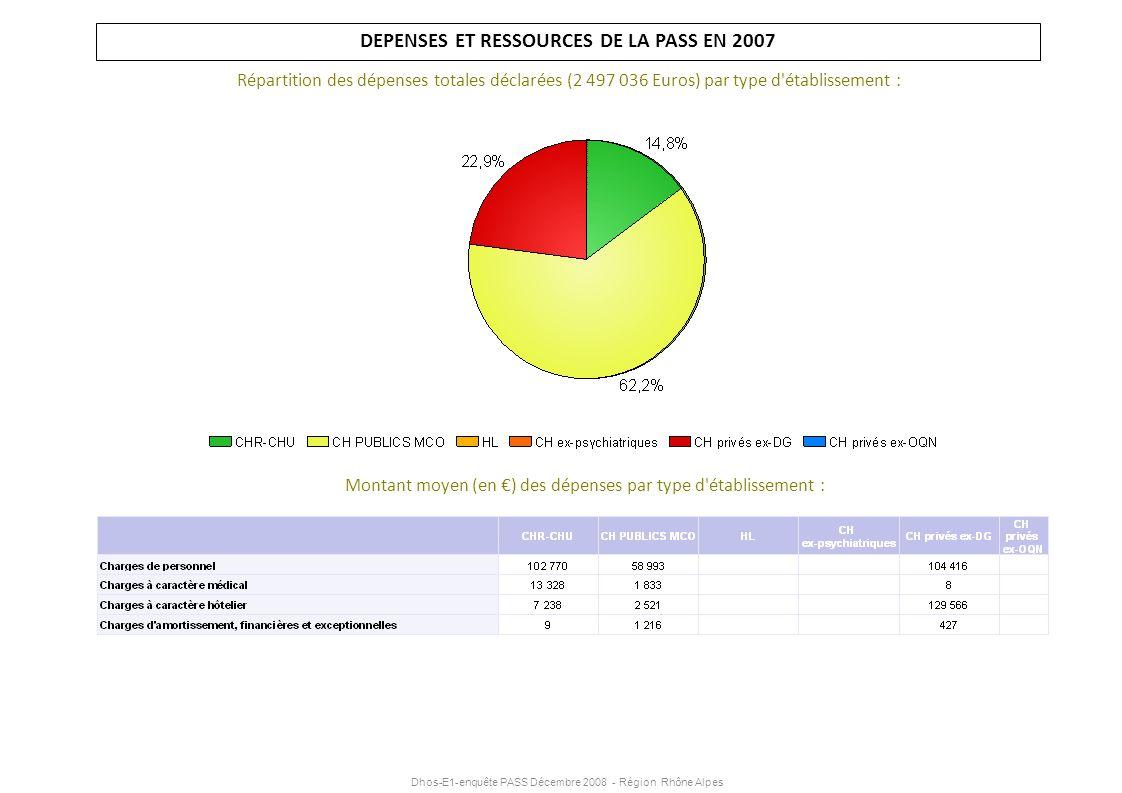 Dhos-E1-enquête PASS Décembre 2008 - Région Rhône Alpes DEPENSES ET RESSOURCES DE LA PASS EN 2007 Répartition des dépenses totales déclarées (2 497 03