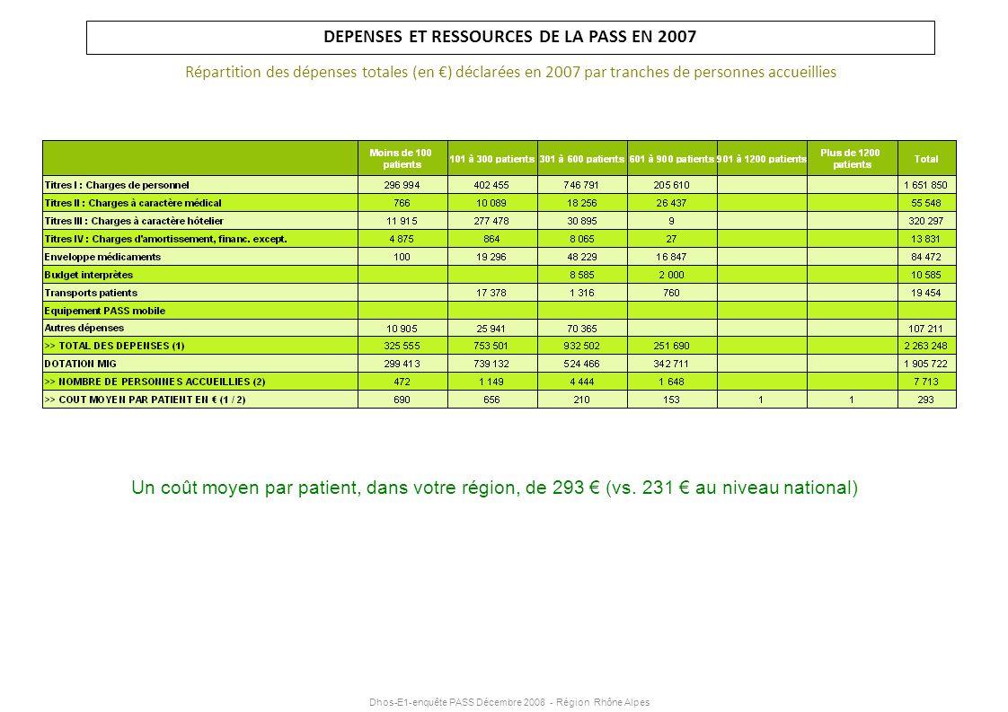 Dhos-E1-enquête PASS Décembre 2008 - Région Rhône Alpes DEPENSES ET RESSOURCES DE LA PASS EN 2007 Répartition des dépenses totales (en ) déclarées en
