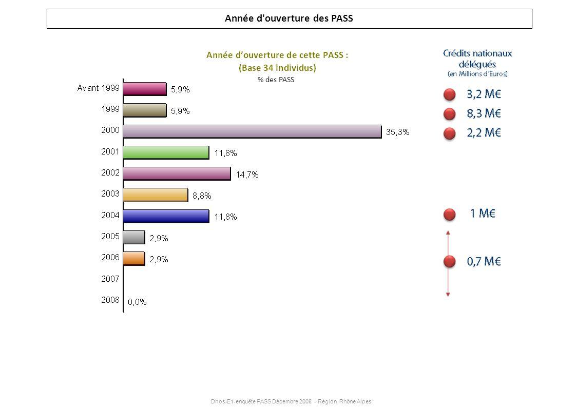 Dhos-E1-enquête PASS Décembre 2008 - Région Rhône Alpes Année d'ouverture des PASS % des PASS