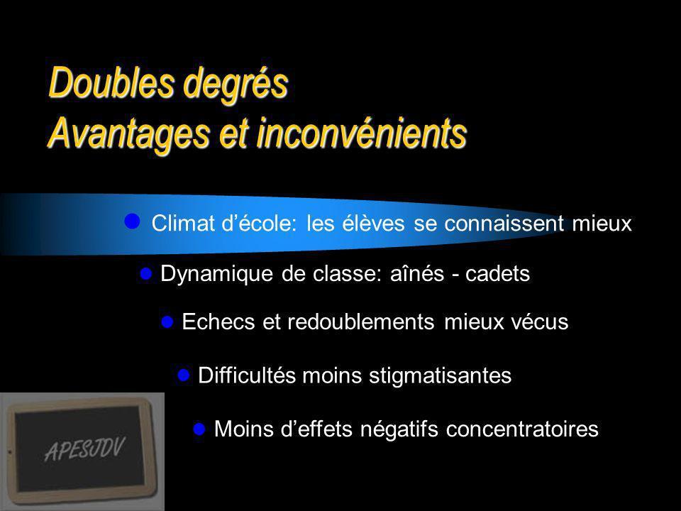Doubles degrés Avantages et inconvénients Climat décole: les élèves se connaissent mieux Dynamique de classe: aînés - cadets Echecs et redoublements m
