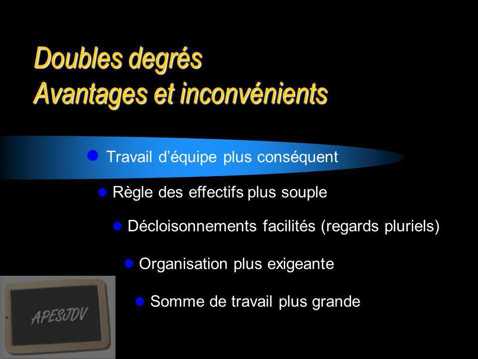 Doubles degrés Avantages et inconvénients Travail déquipe plus conséquent Règle des effectifs plus souple Décloisonnements facilités (regards pluriels