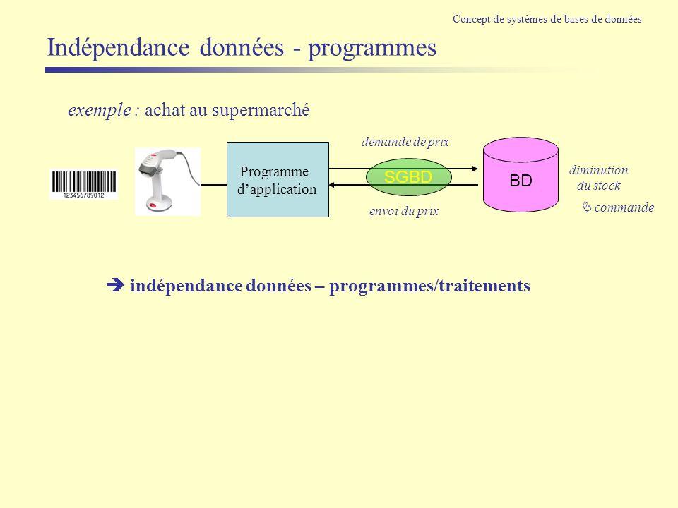 Indépendance données - programmes Programme dapplication BD demande de prix diminution du stock envoi du prix SGBD exemple : achat au supermarché Conc