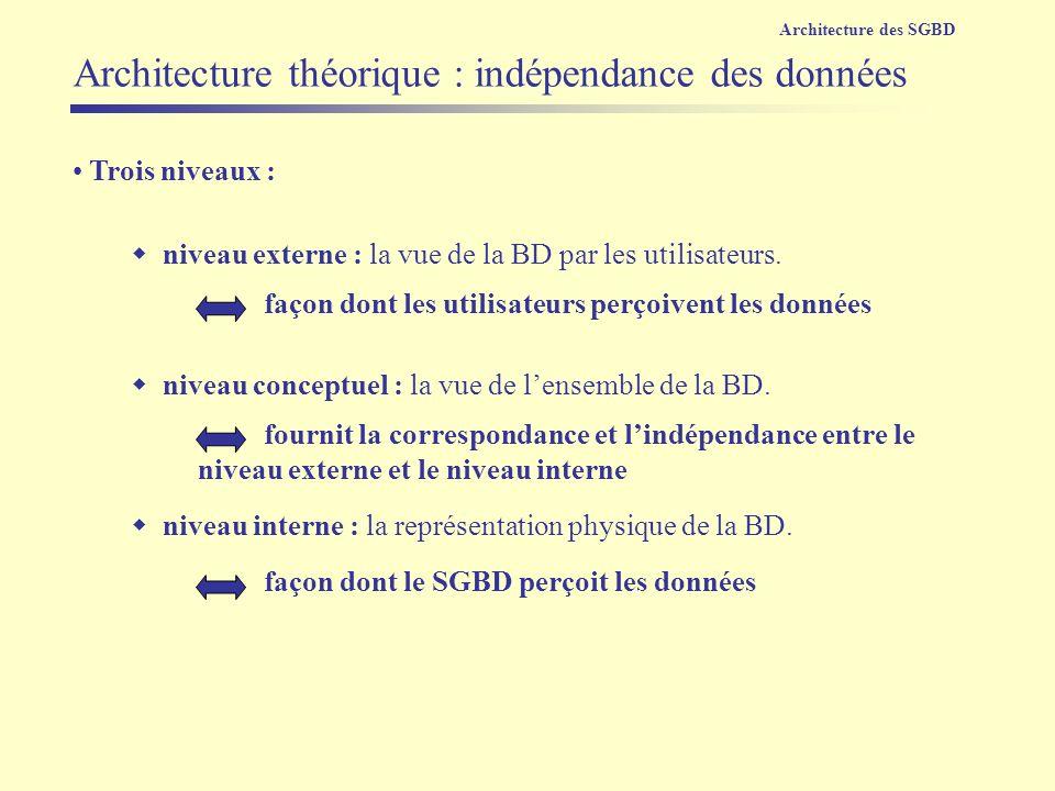 Trois niveaux : niveau externe : la vue de la BD par les utilisateurs. niveau conceptuel : la vue de lensemble de la BD. niveau interne : la représent