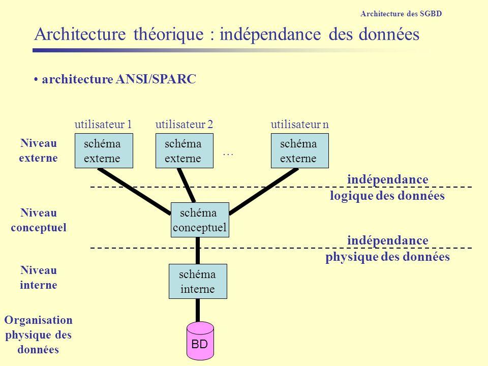 architecture ANSI/SPARC schéma interne schéma conceptuel schéma externe schéma externe schéma externe BD utilisateur 1utilisateur 2utilisateur n Nivea