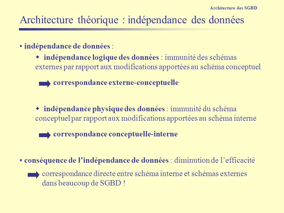 indépendance de données : indépendance logique des données : immunité des schémas externes par rapport aux modifications apportées au schéma conceptue