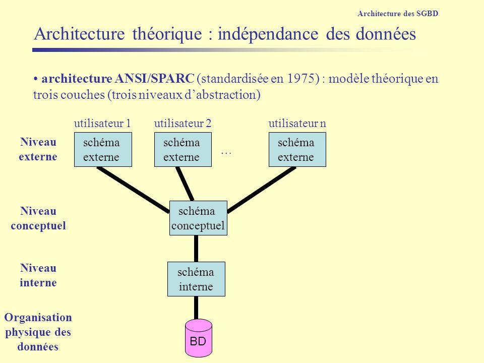 architecture ANSI/SPARC (standardisée en 1975) : modèle théorique en trois couches (trois niveaux dabstraction) schéma interne schéma conceptuel schém