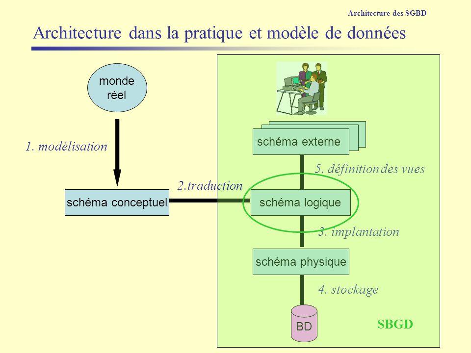vue monde réel schéma externe schéma physique schéma logiqueschéma conceptuel 1. modélisation 5. définition des vues 3. implantation BD 4. stockage SB