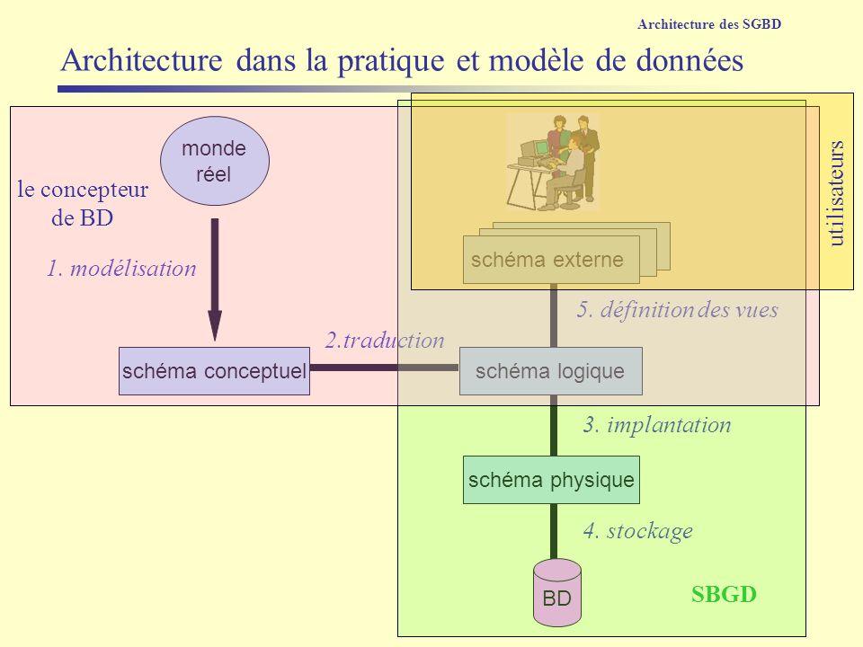 3. implantation vue monde réel schéma externe schéma physique schéma logiqueschéma conceptuel 1. modélisation 2.traduction 5. définition des vues BD 4