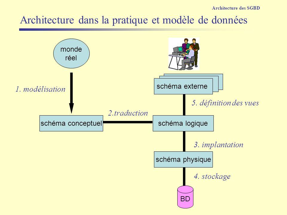 vue monde réel schéma externe schéma physique schéma logiqueschéma conceptuel 1. modélisation 2.traduction 5. définition des vues 3. implantation BD 4