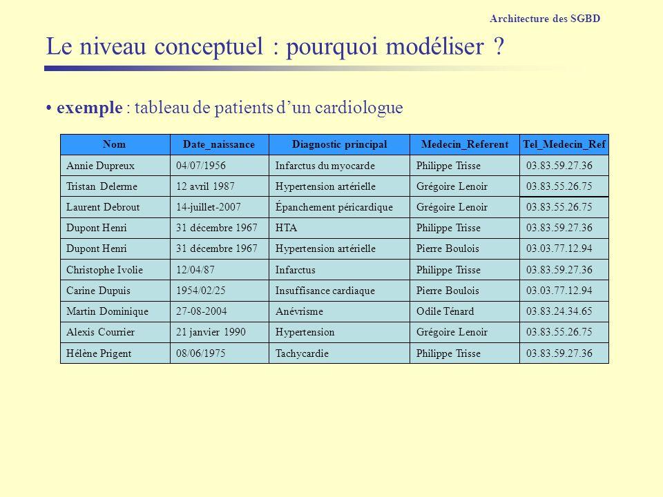 exemple : tableau de patients dun cardiologue Tel_Medecin_Ref Annie Dupreux 03.83.59.27.36 04/07/1956 Tristan Delerme03.83.55.26.7512 avril 1987 Laure