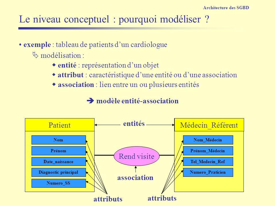 PatientMédecin_Référent Le niveau conceptuel : pourquoi modéliser ? exemple : tableau de patients dun cardiologue Tel_Medecin_Ref Prénom Date_naissanc