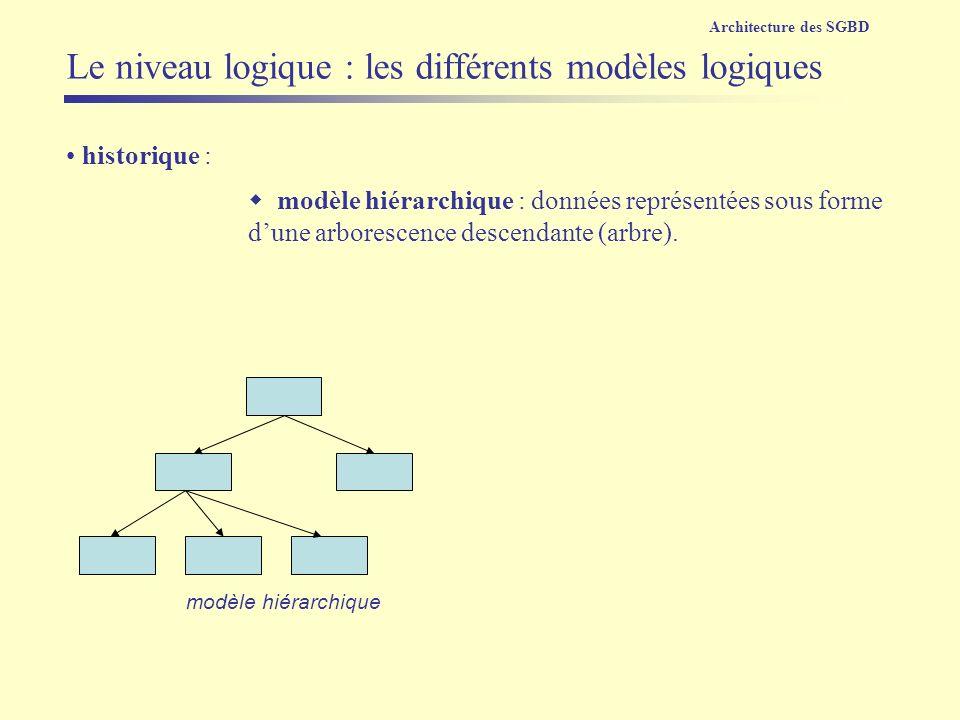 modèle hiérarchique historique : modèle hiérarchique : données représentées sous forme dune arborescence descendante (arbre). Architecture des SGBD