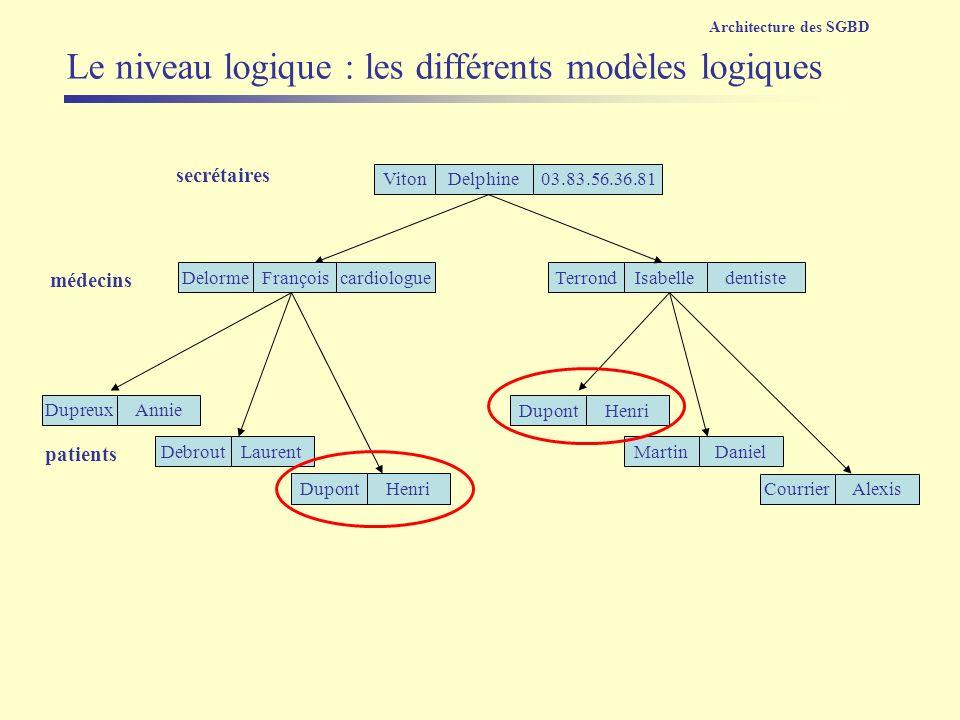 Le niveau logique : les différents modèles logiques Architecture des SGBD VitonDelphine03.83.56.36.81 secrétaires DupreuxAnnie TerrondIsabelledentiste