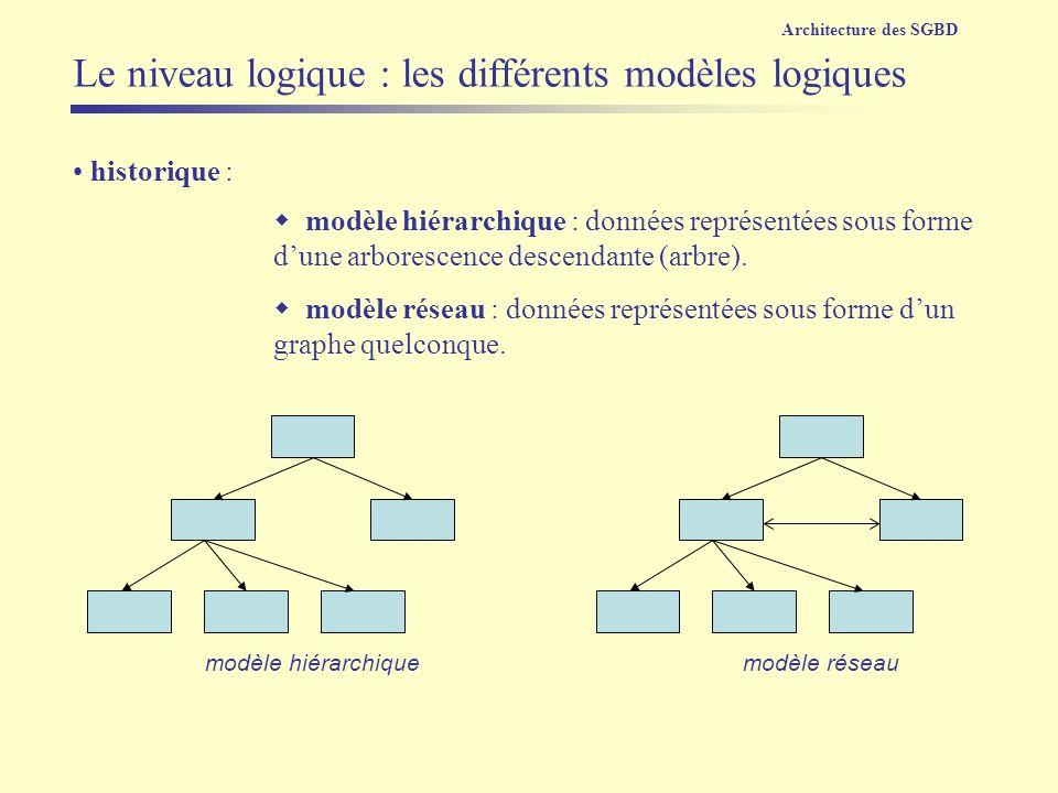 Le niveau logique : les différents modèles logiques modèle hiérarchique historique : modèle réseau : données représentées sous forme dun graphe quelco