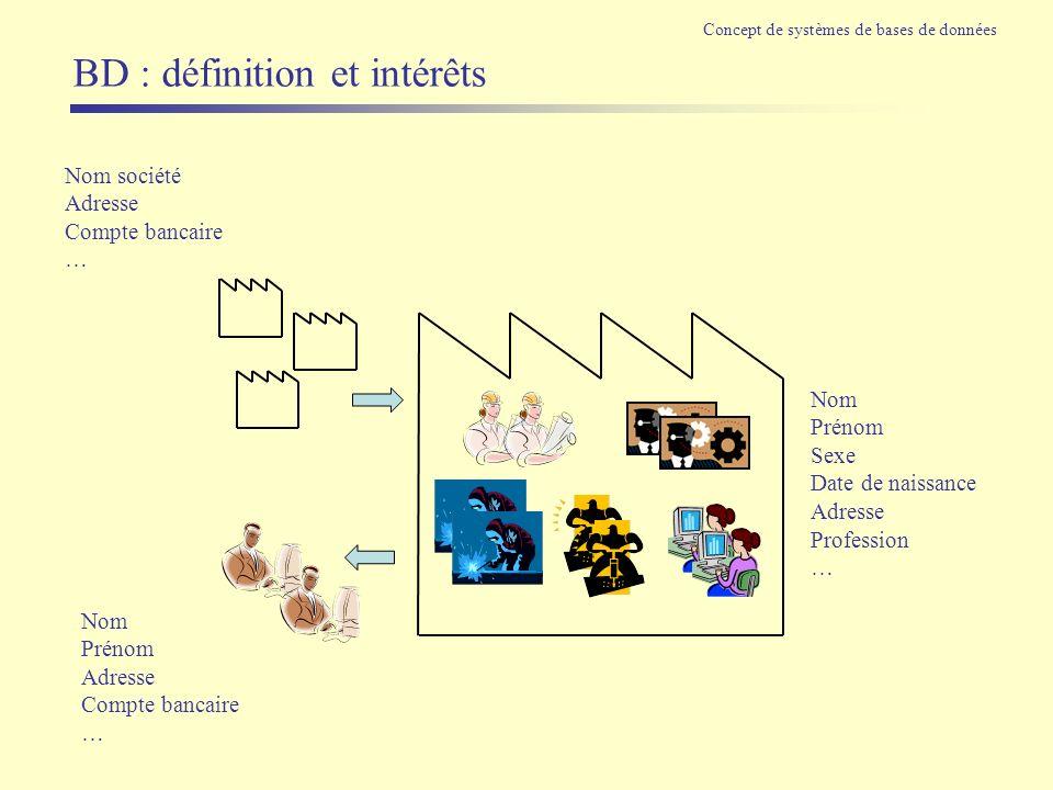 BD : définition et intérêts Concept de systèmes de bases de données Nom Prénom Sexe Date de naissance Adresse Profession … Nom société Adresse Compte