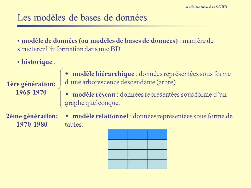 Les modèles de bases de données modèle hiérarchique : données représentées sous forme dune arborescence descendante (arbre). modèle de données (ou mod
