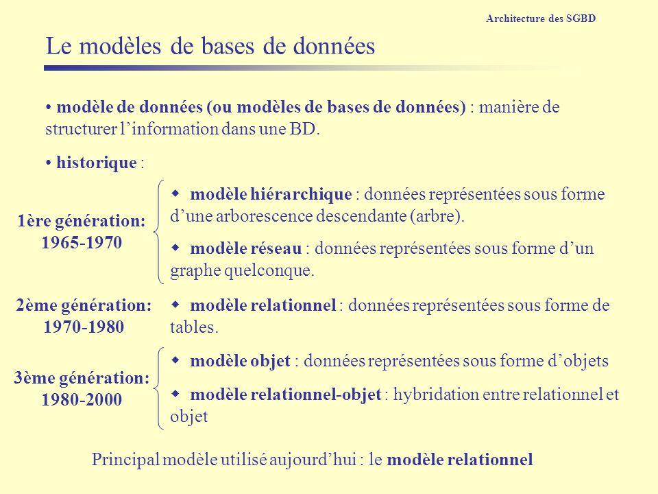 Le modèles de bases de données modèle hiérarchique : données représentées sous forme dune arborescence descendante (arbre). modèle de données (ou modè